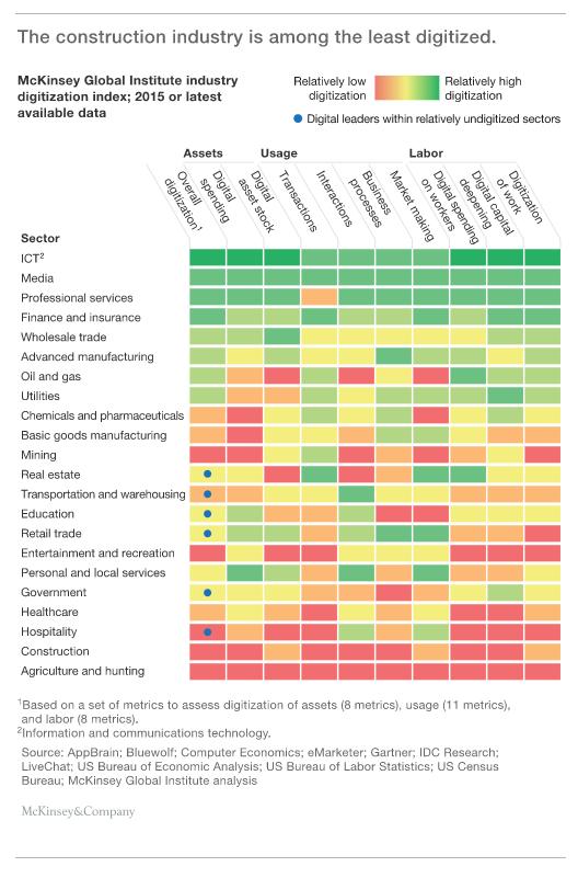 Survey on digitisation in different industries